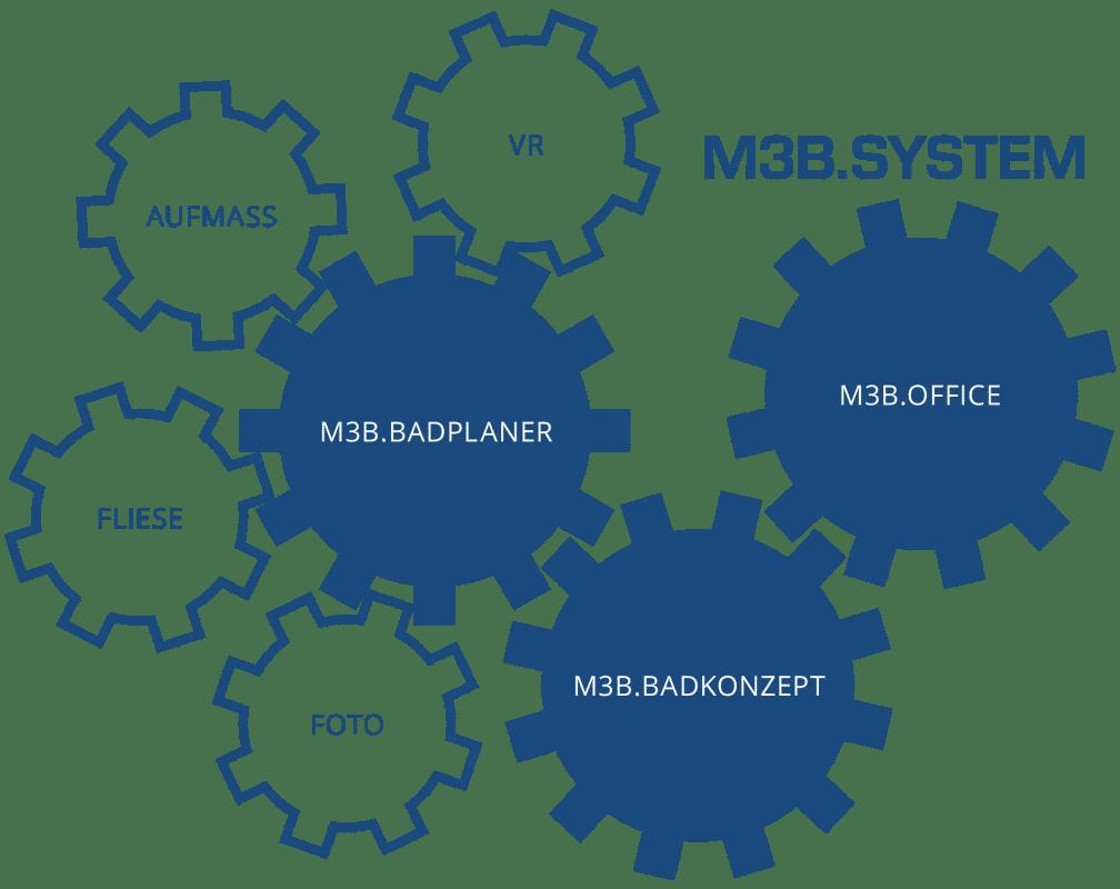 M3B.System - 3 Programme, viele Module und alles passt zusammen