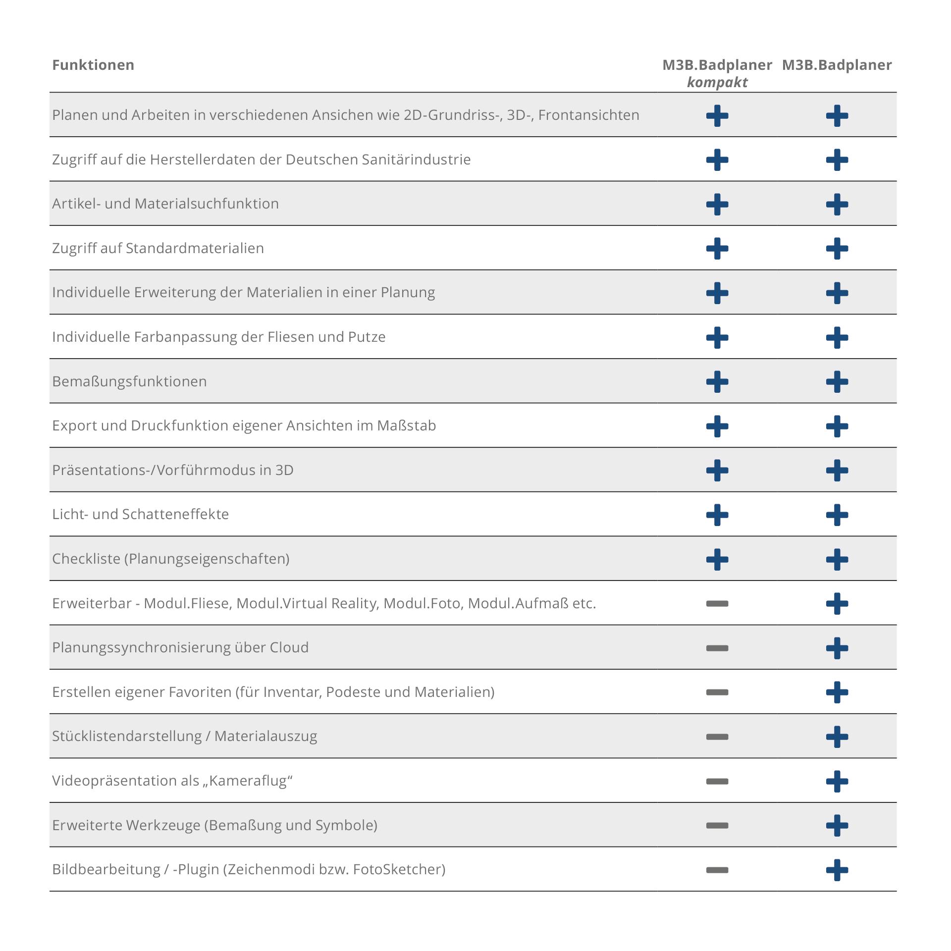 Vergleich von Versionen der 3D Badplanungssoftware
